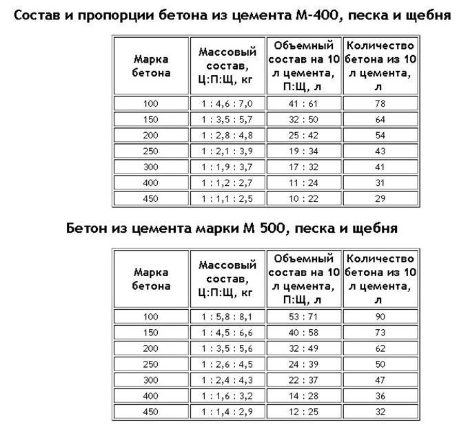 пропорции бетона из цемента