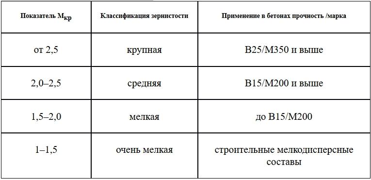 Модуль крупности и пременение