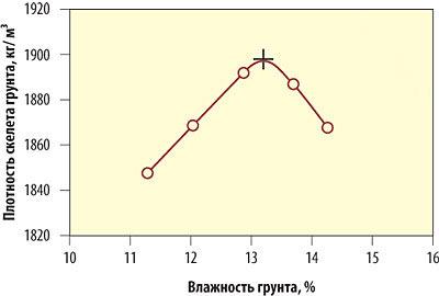 формула влажности грунта