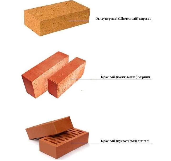 Характеристики красного кирпича