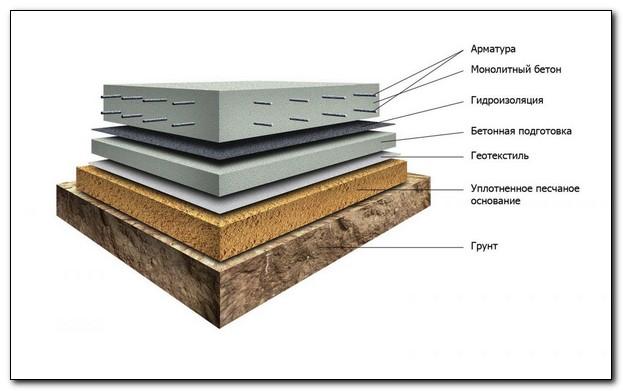 Типы фундаментов для строительства на плывуне