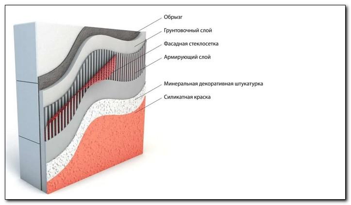 этапы работ при штукатурке пенобетона